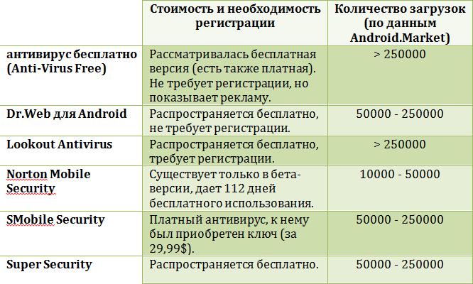 Участники обзора антивирусов