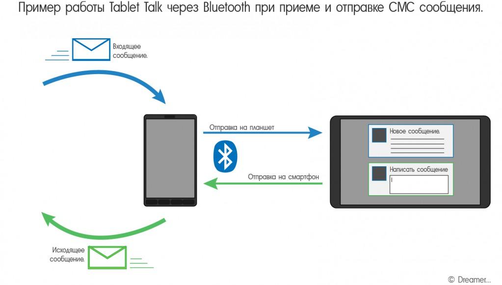 Интернет На Андроид Через Блютуз C Ntktajyf
