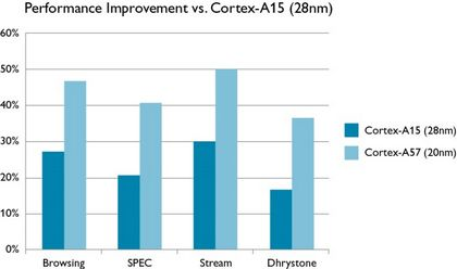 Cortex1-A15-vs-Cortex-A57_performance
