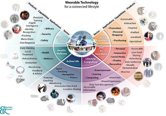 wearable-technology-chart