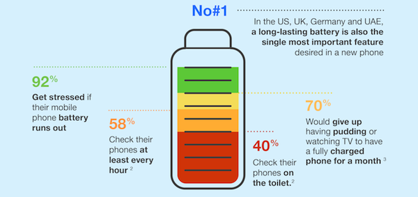 Про расход батареи: Интересная инфографика Sony