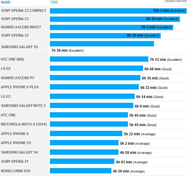 Рейтинг флагманов 2014 года по времени жизни батареи