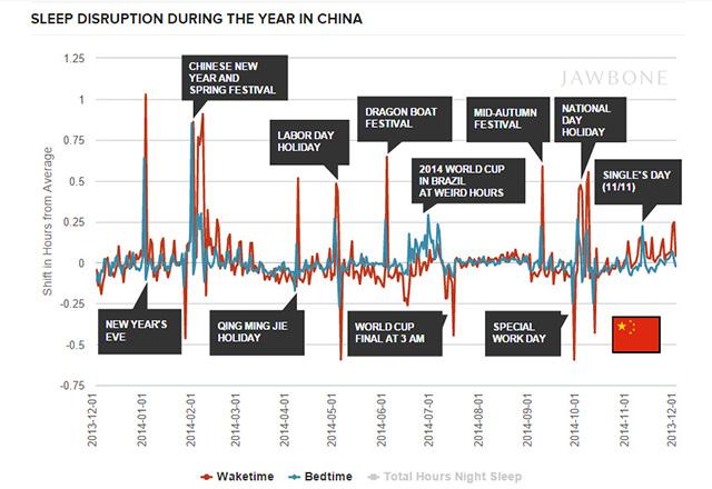 О том, как спят в Китае