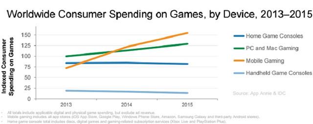 Мобильные игры упрочили свое преимущество среди других игровых платформ в 2015 г.