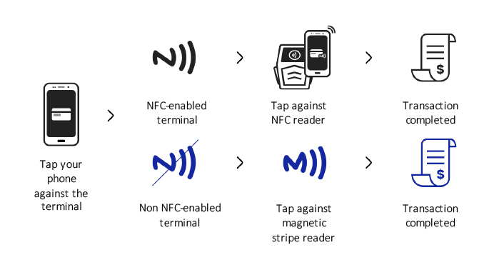 android pay nfc