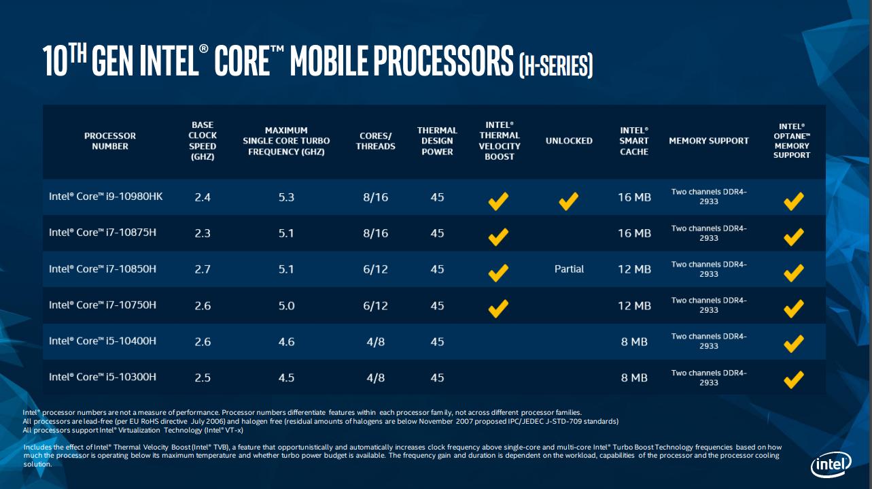 Обзор Lenovo Legion 7i: попытка выжать максимум из технологий