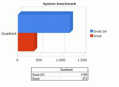 В некоторых тестах Droid 2 вдвое быстрее предшественника