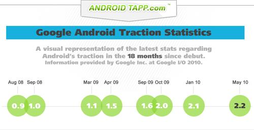 Google очень быстро представляют обновления для платформы Android, что зачастую заставляет производителей устройств постоянно работать над поддержанием ПО в актуальном состоянии.