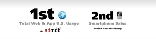 Согласно данным AdMob, Android находится на первом месте по использованию приложений и работе в сети (Web & App usage, на рынке США), а так же на втором месте по числу проданных устройств (среди смартфонов).