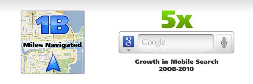 Благодаря использованию Google Maps Navigation, пользователи преодолели более миллиона миль. Google зарегистрировал пятикратное увеличение запросов поиска, произведенных с мобильных устройств (в период 2008-2010 гг).